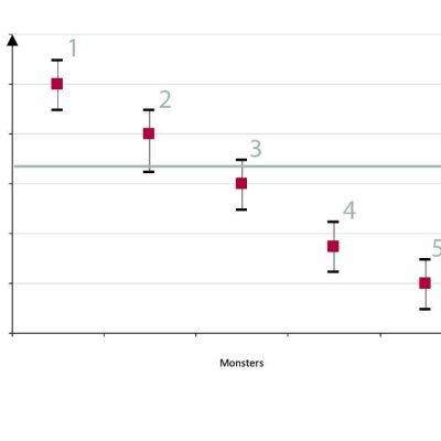 Grafiek meetvoorbeeld FAVV